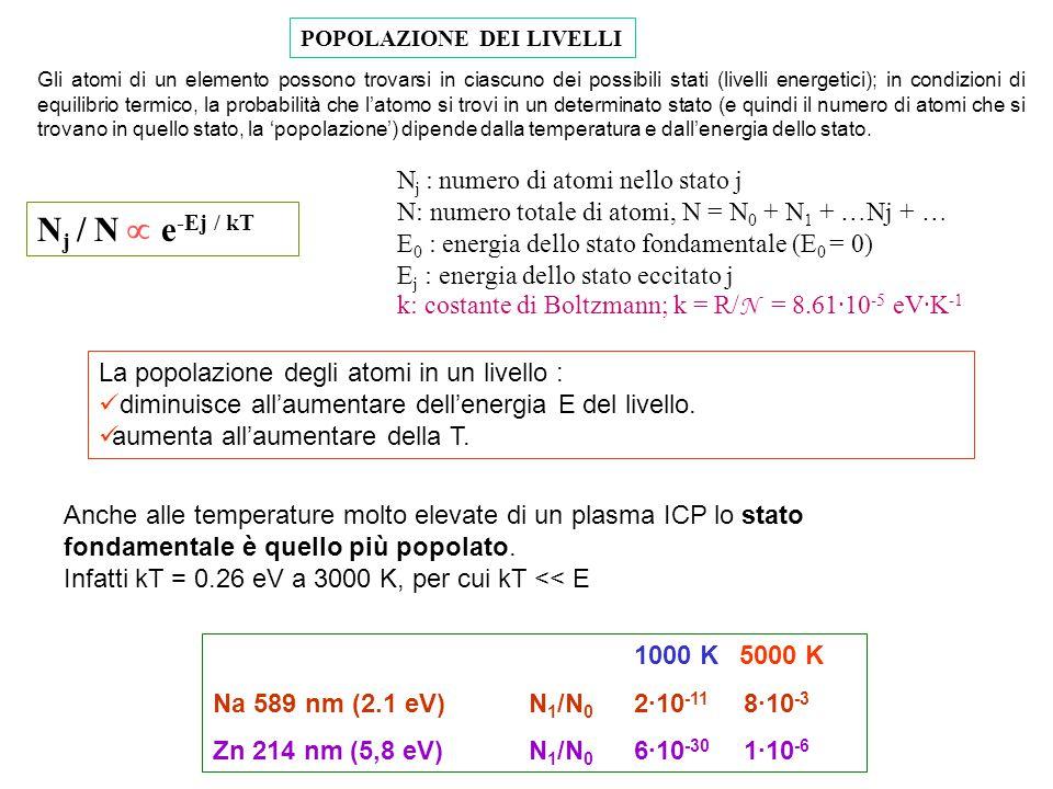 Nj / N  e-Ej / kT Nj : numero di atomi nello stato j