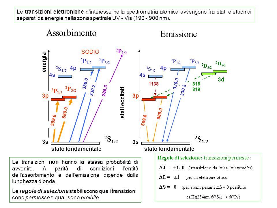 Assorbimento Emissione 2S1/2 2S1/2 2P3/2 2P1/2