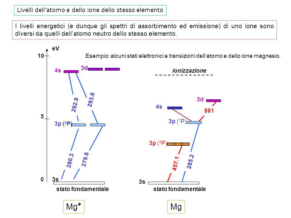 Livelli dell'atomo e dello ione dello stesso elemento