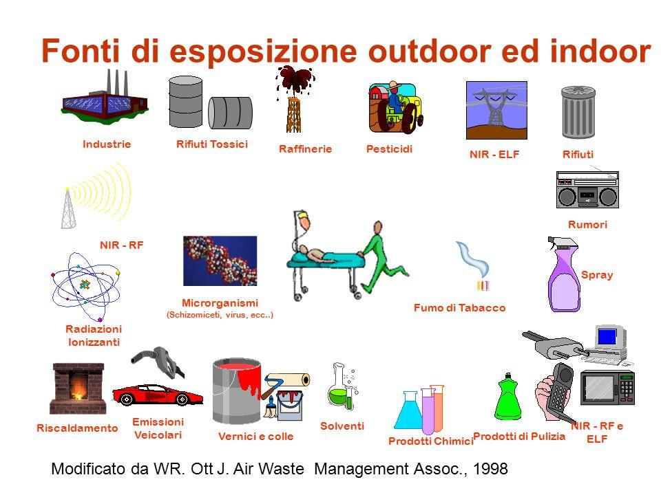 Fonti di esposizione outdoor ed indoor