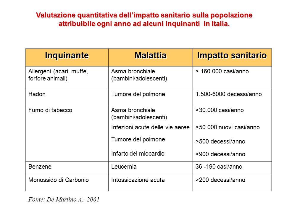 Inquinante Malattia Impatto sanitario