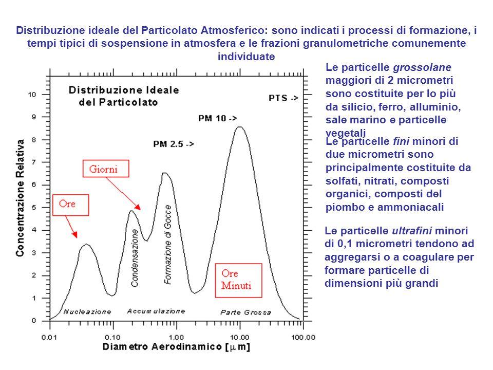 Distribuzione ideale del Particolato Atmosferico: sono indicati i processi di formazione, i tempi tipici di sospensione in atmosfera e le frazioni granulometriche comunemente individuate