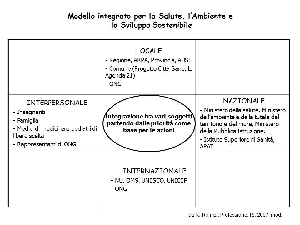 Modello integrato per la Salute, l'Ambiente e lo Sviluppo Sostenibile