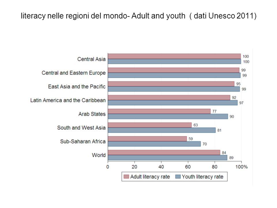 literacy nelle regioni del mondo- Adult and youth ( dati Unesco 2011)