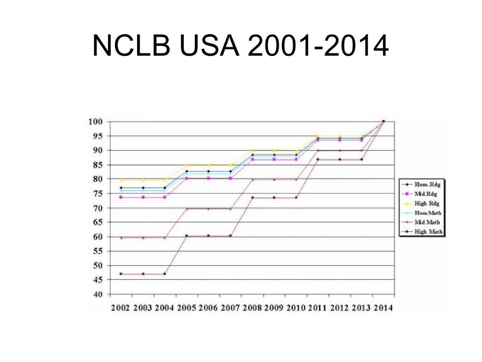 NCLB USA 2001-2014