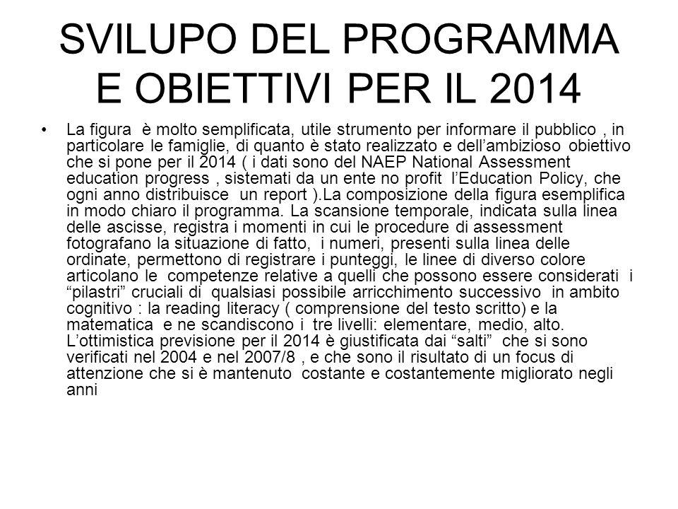 SVILUPO DEL PROGRAMMA E OBIETTIVI PER IL 2014