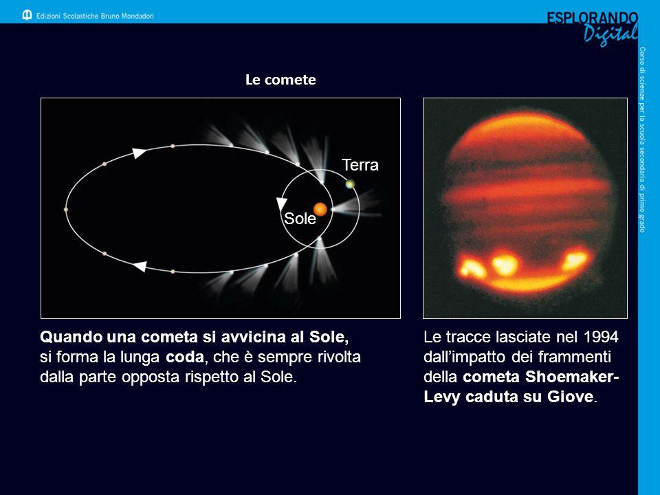 Le comete Terra. Sole. Quando una cometa si avvicina al Sole, si forma la lunga coda, che è sempre rivolta dalla parte opposta rispetto al Sole.