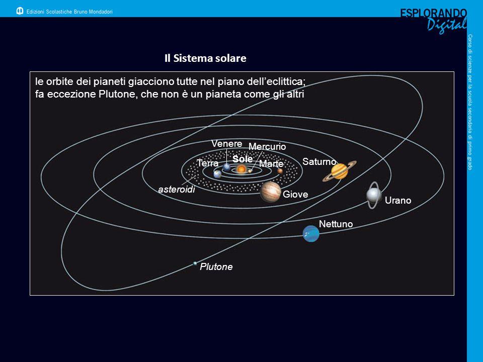Il Sistema solare le orbite dei pianeti giacciono tutte nel piano dell'eclittica; fa eccezione Plutone, che non è un pianeta come gli altri.