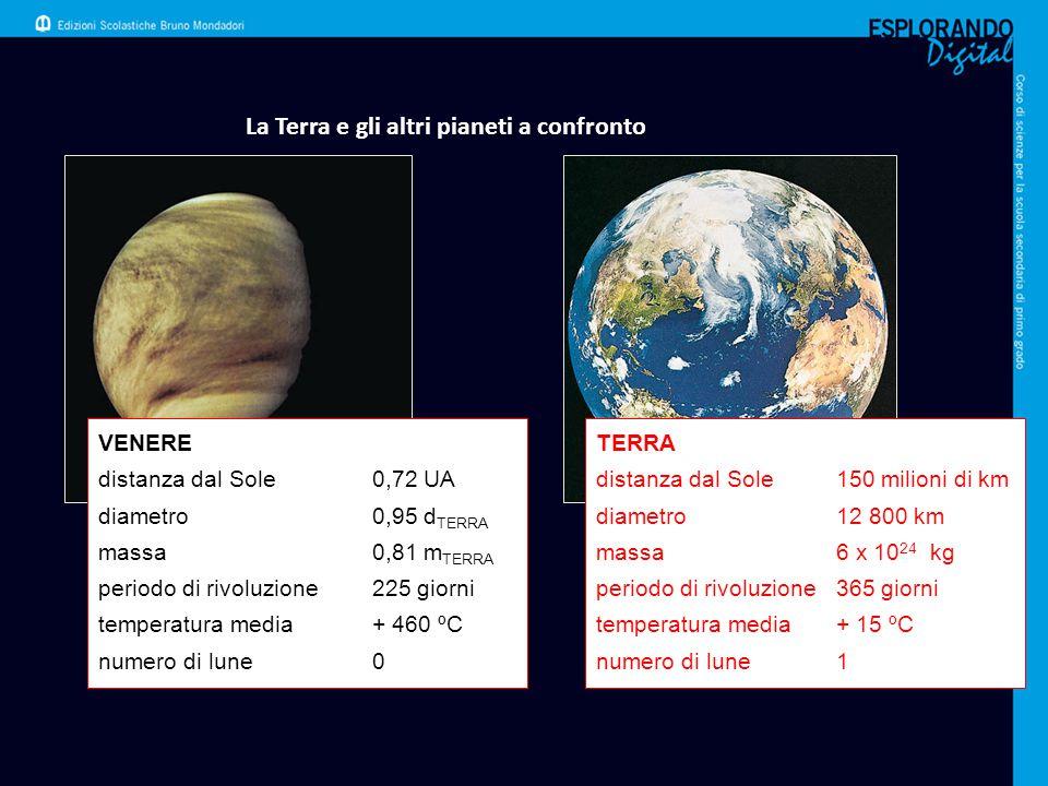 La Terra e gli altri pianeti a confronto