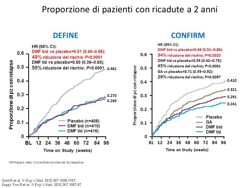 Proporzione di pazienti con ricadute a 2 anni