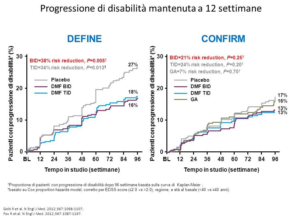 Progressione di disabilità mantenuta a 12 settimane