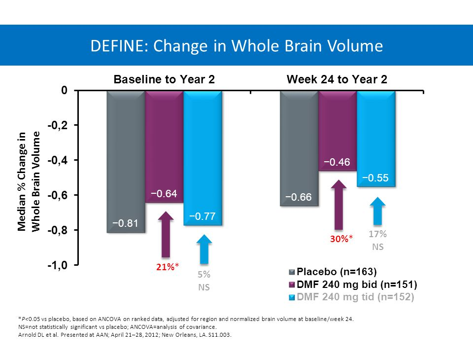 Median % Change in Whole Brain Volume