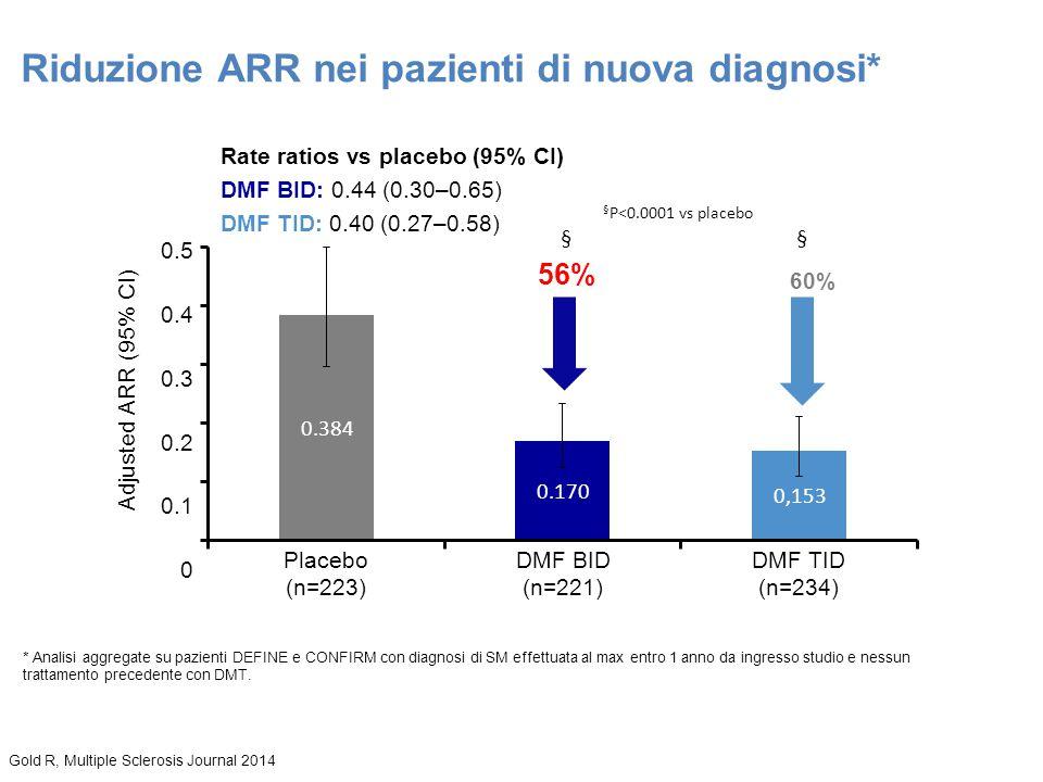 Riduzione ARR nei pazienti di nuova diagnosi*