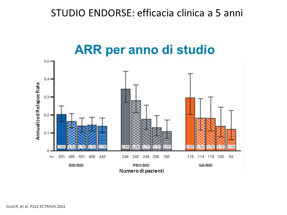 STUDIO ENDORSE: efficacia clinica a 5 anni