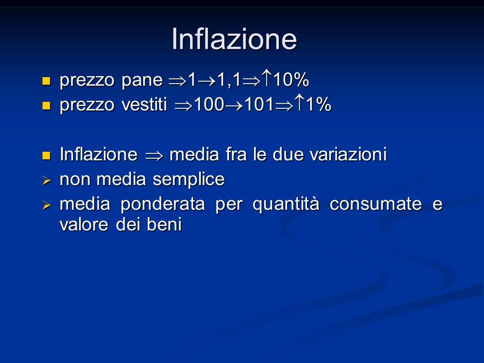 Inflazione prezzo pane 11,110% prezzo vestiti 1001011%