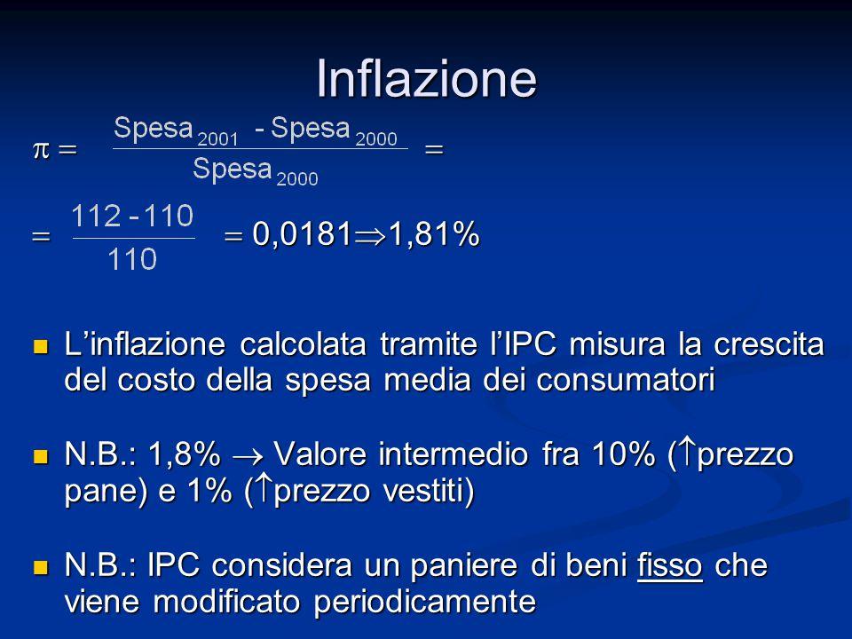 Inflazione p = = = = 0,01811,81%