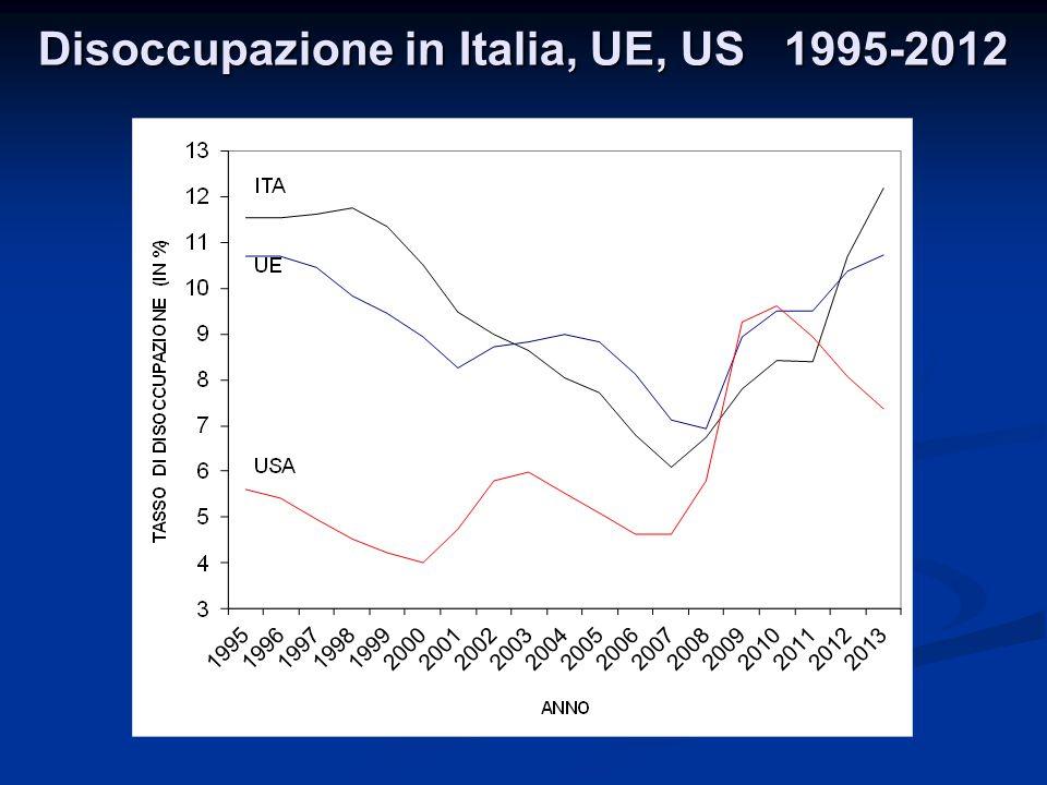 Disoccupazione in Italia, UE, US 1995-2012