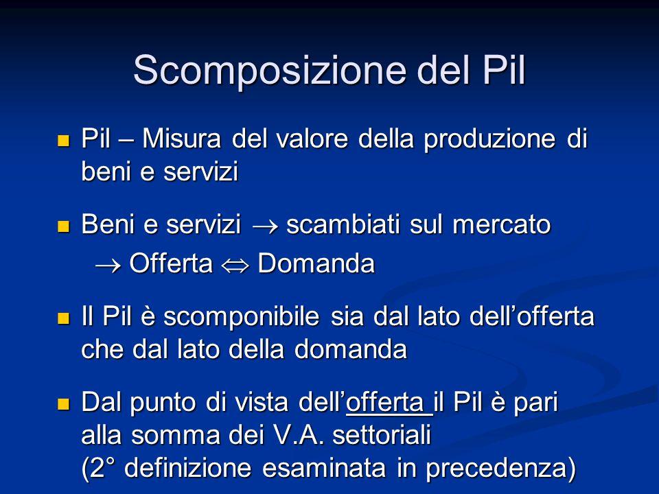 Scomposizione del Pil Pil – Misura del valore della produzione di beni e servizi. Beni e servizi  scambiati sul mercato.