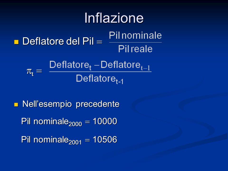 Inflazione Deflatore del Pil = pt = Nell'esempio precedente