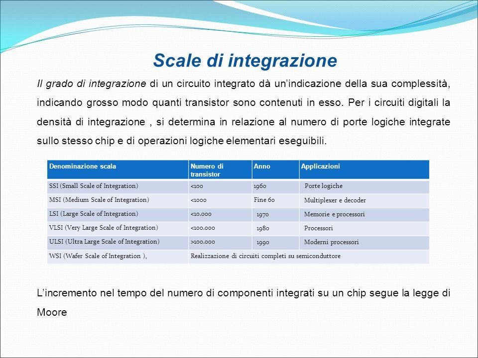 Scale di integrazione