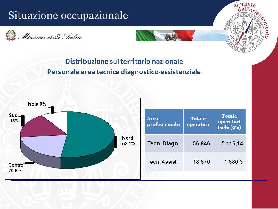 Totale operatori Isole (9%)