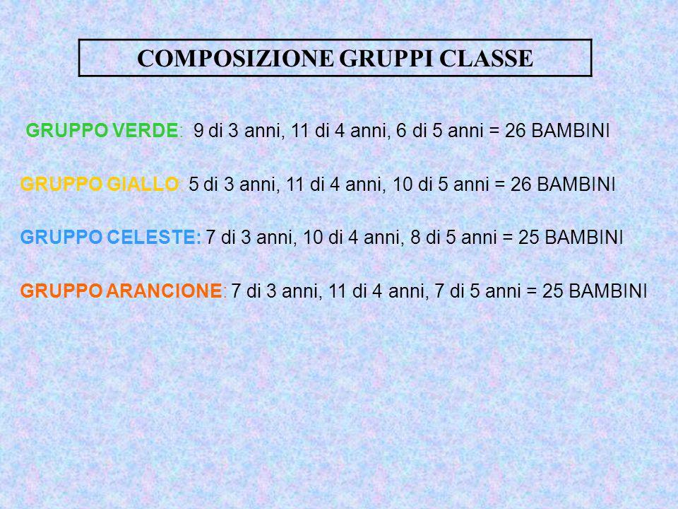 COMPOSIZIONE GRUPPI CLASSE