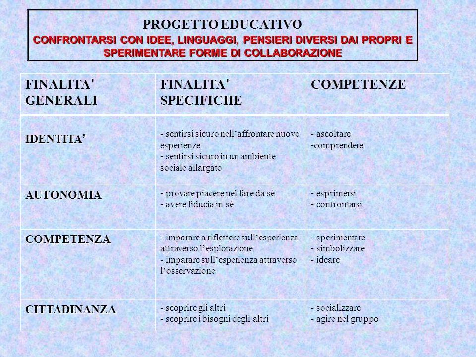 PROGETTO EDUCATIVO FINALITA' GENERALI FINALITA' SPECIFICHE COMPETENZE