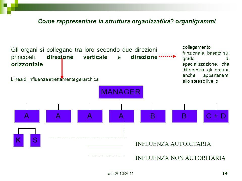 Come rappresentare la struttura organizzativa organigrammi