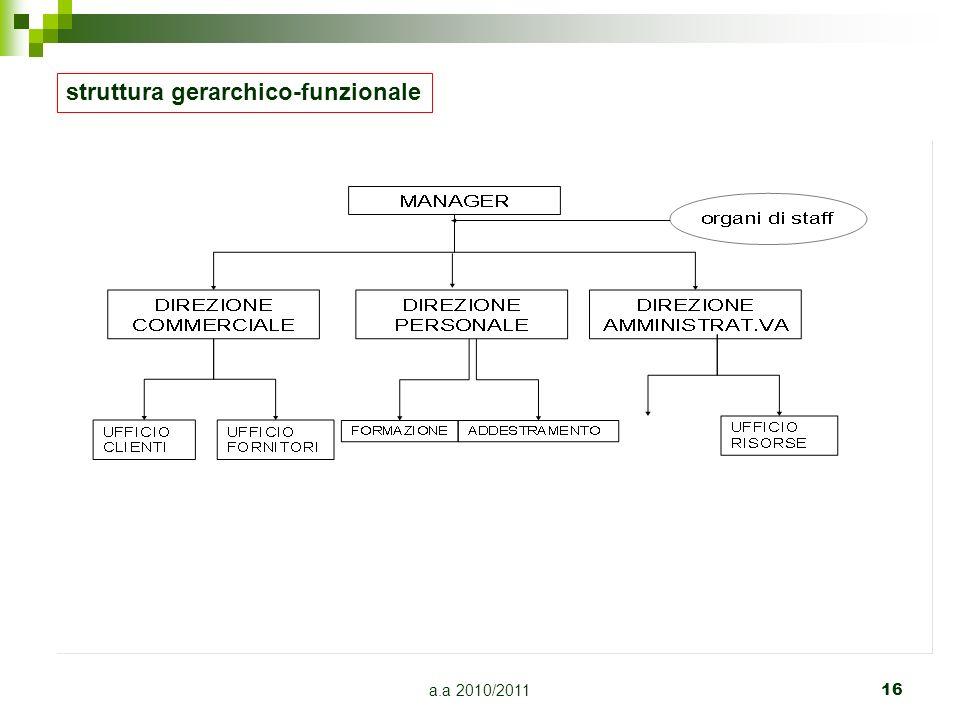 struttura gerarchico-funzionale