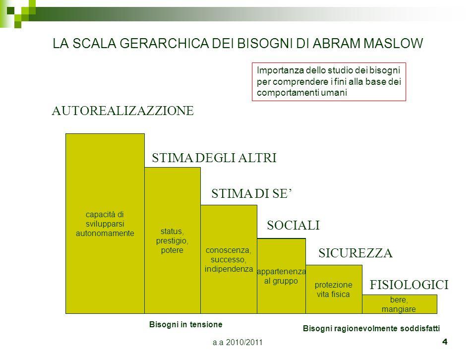 LA SCALA GERARCHICA DEI BISOGNI DI ABRAM MASLOW