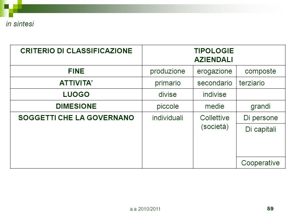 CRITERIO DI CLASSIFICAZIONE SOGGETTI CHE LA GOVERNANO