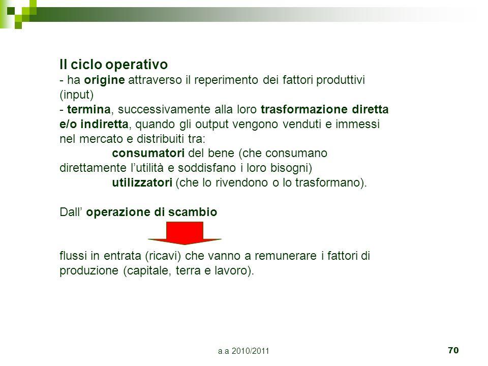 Il ciclo operativoha origine attraverso il reperimento dei fattori produttivi (input)