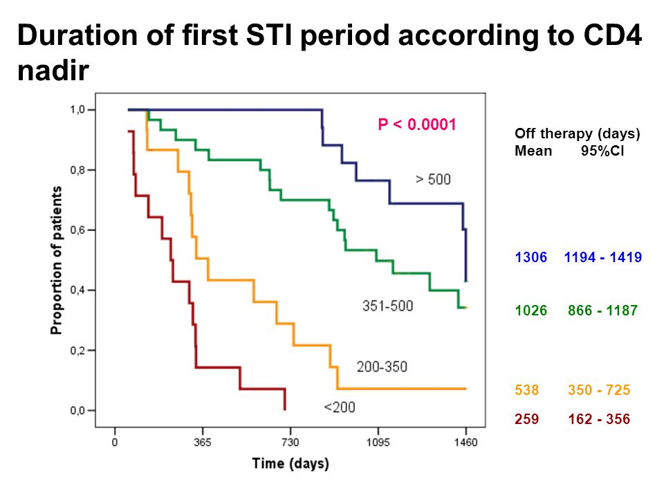 Duration of first STI period according to CD4 nadir