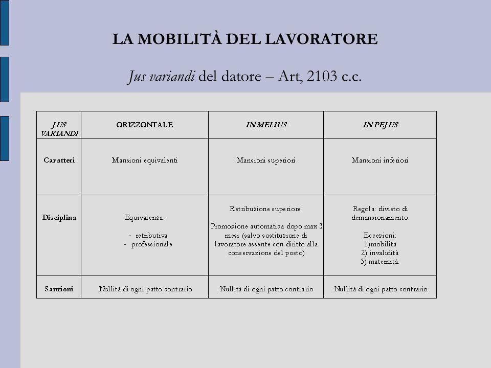 LA MOBILITÀ DEL LAVORATORE Jus variandi del datore – Art, 2103 c.c.