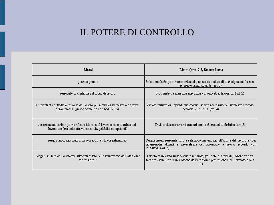 IL POTERE DI CONTROLLO