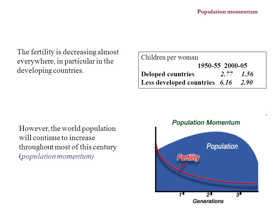 Population momentum The fertility is decreasing almost everywhere, in particular in the developing countries.