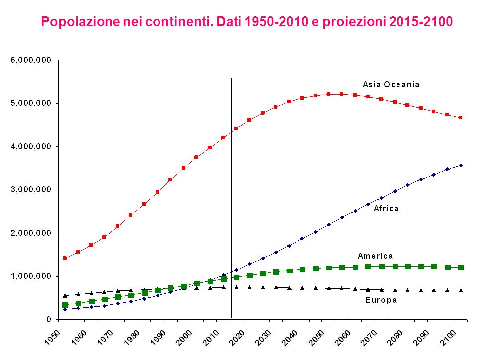 Popolazione nei continenti. Dati 1950-2010 e proiezioni 2015-2100