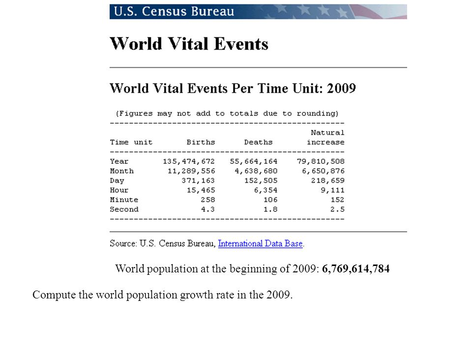 World population at the beginning of 2009: 6,769,614,784