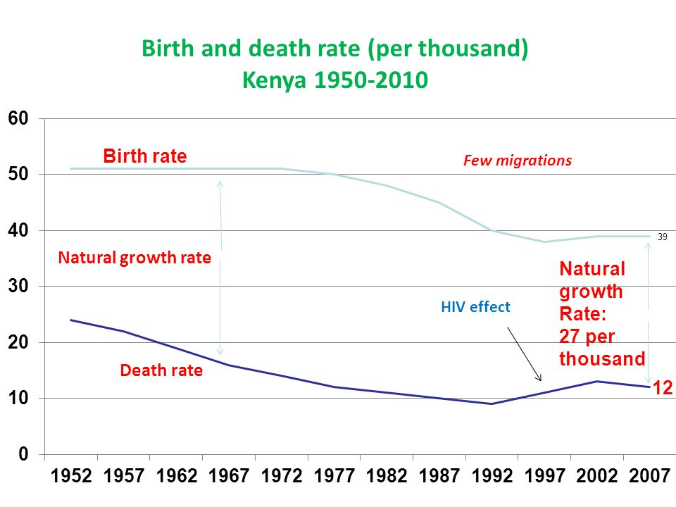 Birth and death rate (per thousand)