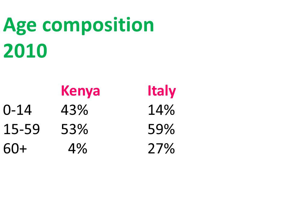 Age composition 2010 Kenya Italy 0-14 43% 14% 15-59 53% 59% 60+ 4% 27%