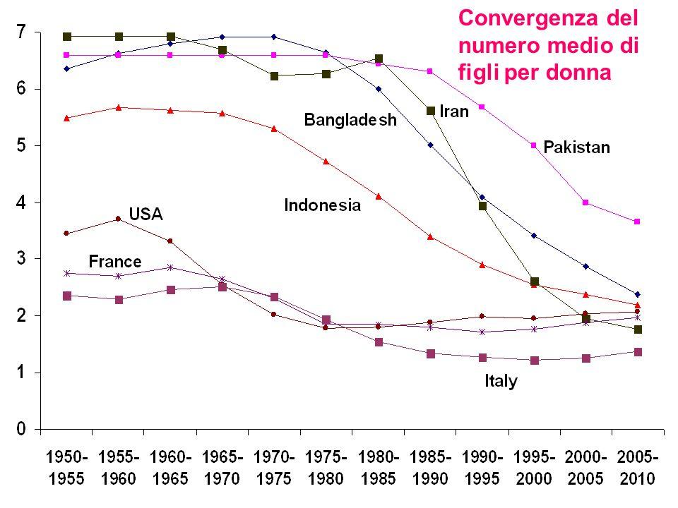 Convergenza del numero medio di