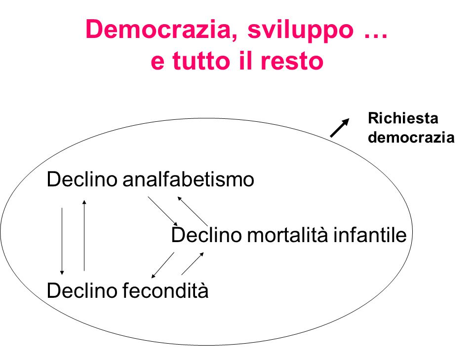Democrazia, sviluppo … e tutto il resto