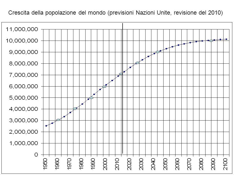 Crescita della popolazione del mondo (previsioni Nazioni Unite, revisione del 2010)