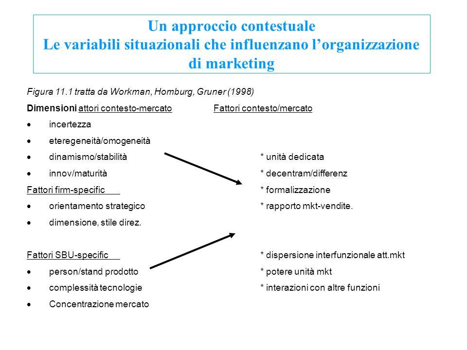 Un approccio contestuale Le variabili situazionali che influenzano l'organizzazione di marketing