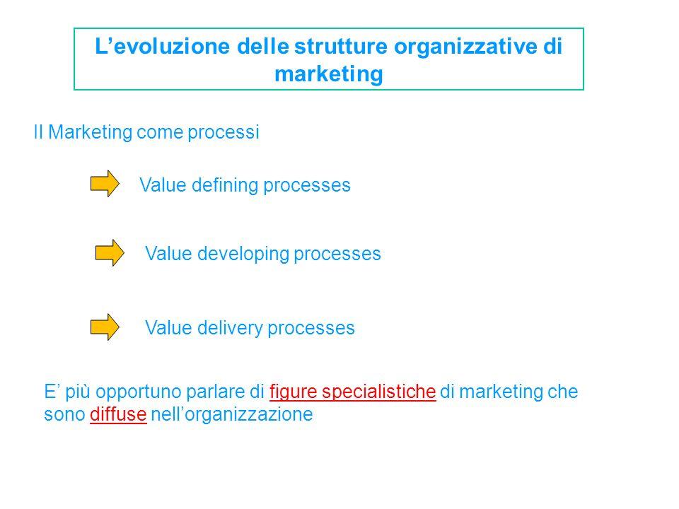 L'evoluzione delle strutture organizzative di marketing