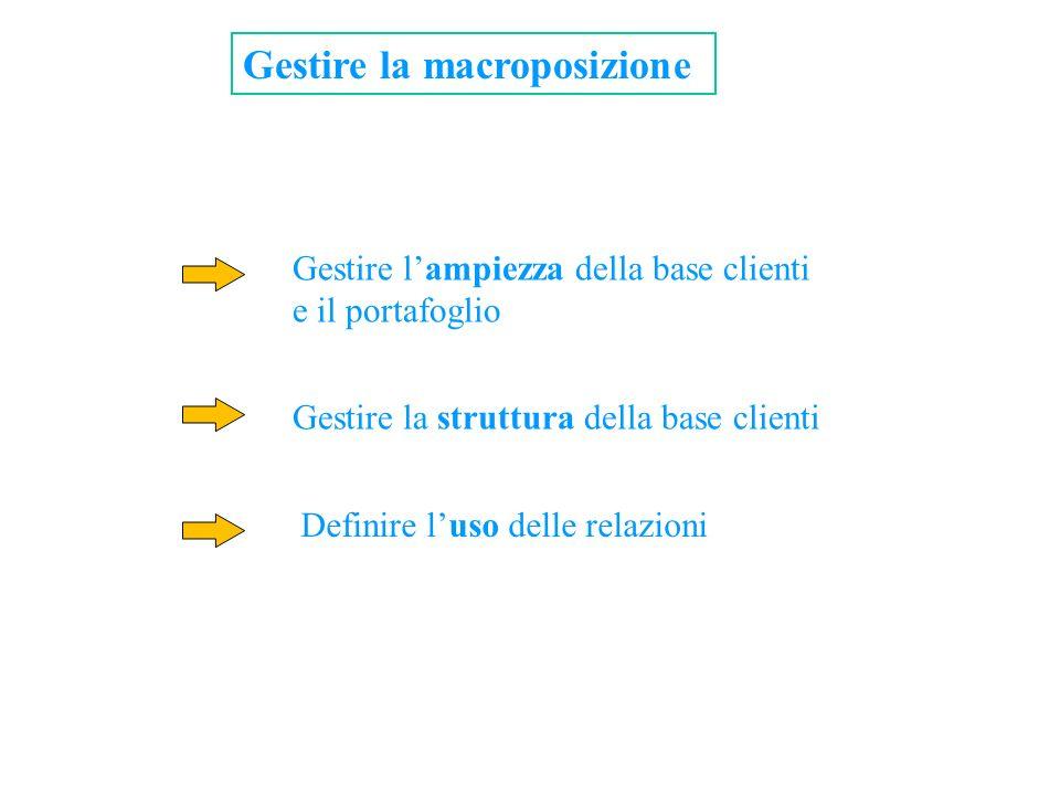 Gestire la macroposizione