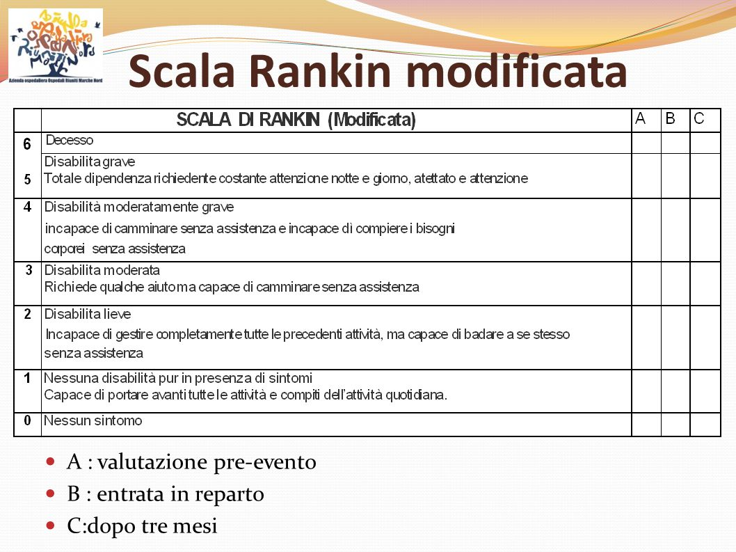 Scala Rankin modificata