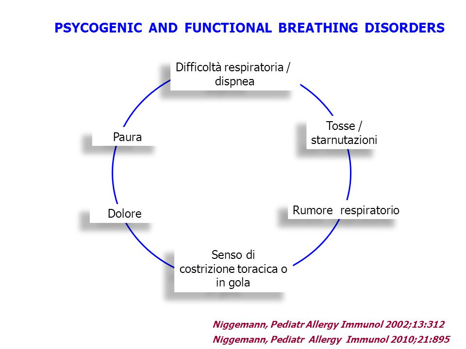 PSYCOGENIC AND FUNCTIONAL BREATHING DISORDERS