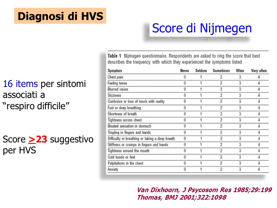 Score di Nijmegen Diagnosi di HVS 16 items per sintomi associati a