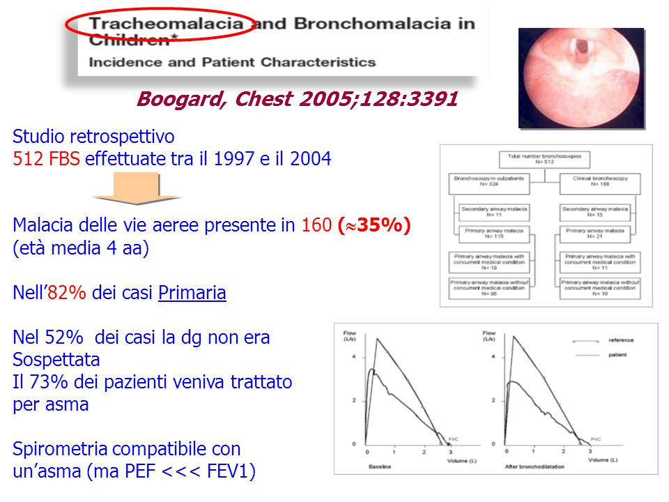 Boogard, Chest 2005;128:3391 Studio retrospettivo
